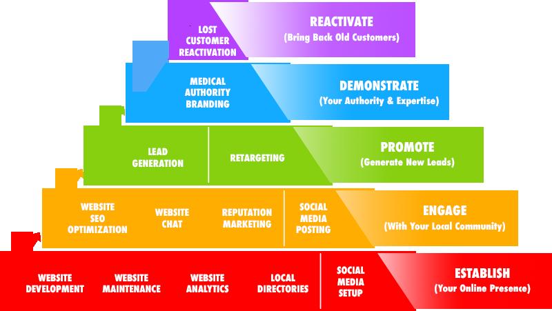 Foundations Medical Marketing